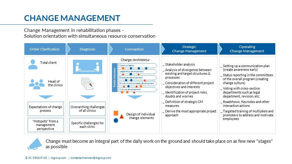 Change Management In Restructuring Phases