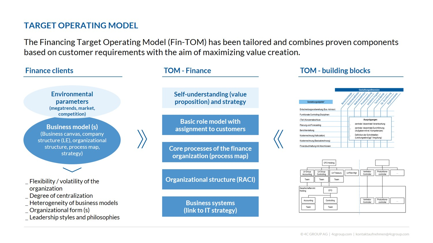 Target Operating Model Evolution Of Finance Office